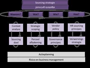 sourcing strategie